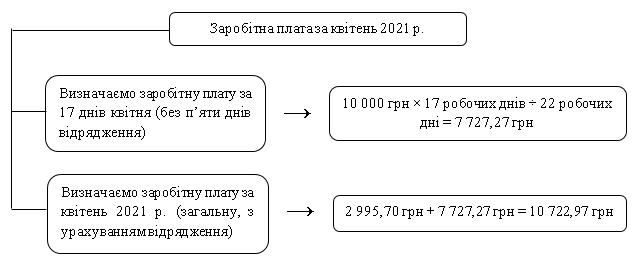 Як визначити заробітну плату за квітень 2021